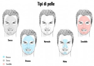Dr Antonio Lo Savio - tipi di pelle