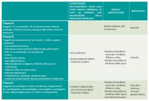 Dr Antonio Lo Savio - certificati e controlli medici